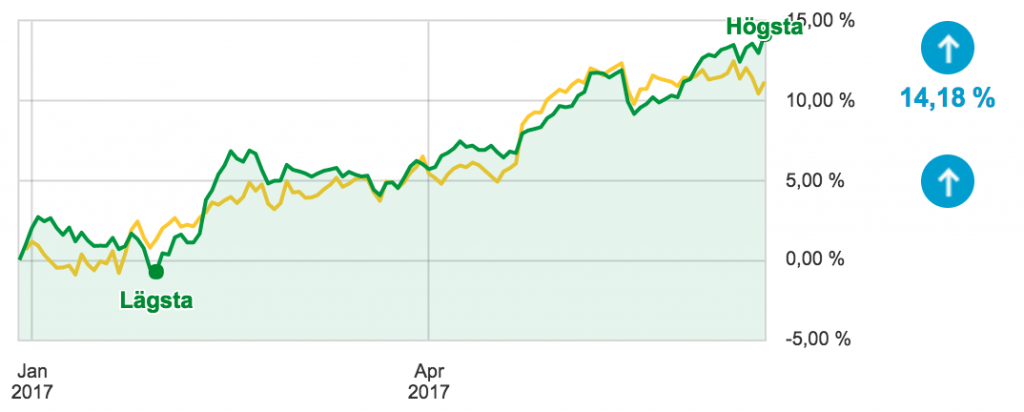 Portföljen vs. SIX30 Return Index